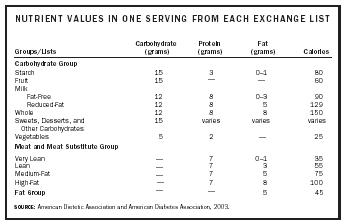 NUTRIENT VALUES IN ONE SERVING FROM EACH EXCHANGE LIST