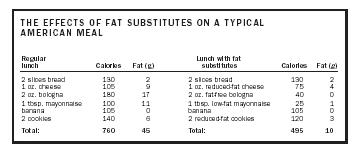THE EFFECTS OF FAT SUBSTITUTES ON A TYPICAL AMERICAN MEAL