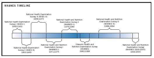 National Health and Nutrition Examination Survey (NHANES)