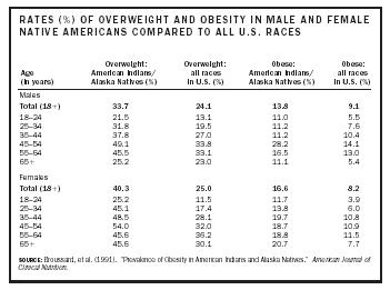 RATES (%) OF OVERWEIGHT AND OBESITY IN MALE AND FEMALE NATIVE AMERICANS COMPARED TO ALL U.S. RACES
