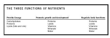 THE THREE FUNCTIONS OF NUTRIENTS