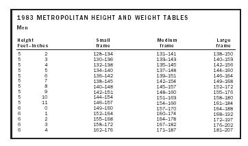 1983 METROPOLITAN HEIGHT AND WEIGHT TABLES