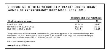 RECOMMENDED TOTAL WEIGHT-GAIN RANGES FOR PREGNANT WOMEN BY PREPREGNANCY BODY MASS INDEX (BMI)