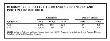 RECOMMENDED DIETARY ALLOWANCES FOR ENERGY AND PROTEIN FOR CHILDREN.